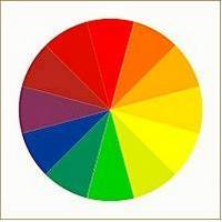 Круг цветов первого, второго и третьего порядка
