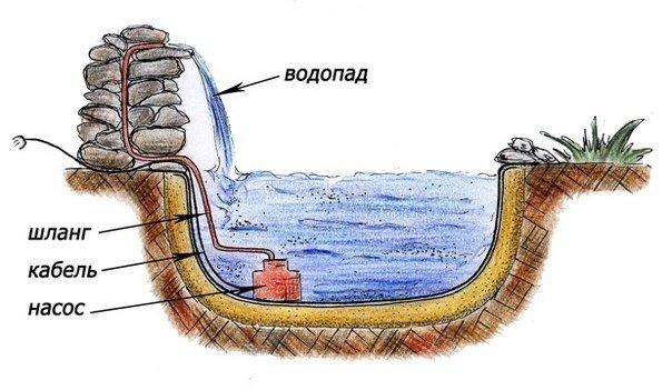 Как сделать своими руками фонтан на даче